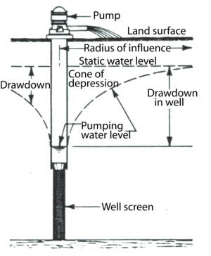 WaterTable Elevation | Indiana Geological & Water Survey