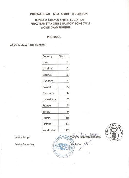 ВЕНГРИЯ 15 команд
