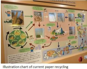 paper museum- Recycle x03