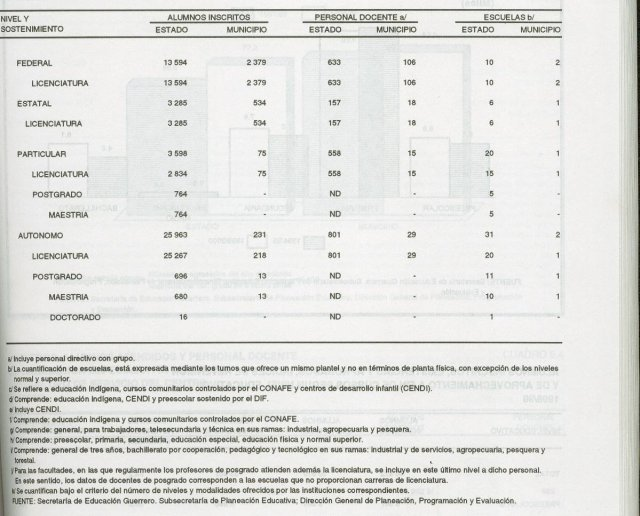 Alumnos Inscritos 1999-2000 cont.