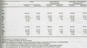 Cantidad de derechohabientes de las instituciones de seguridad social 94-95