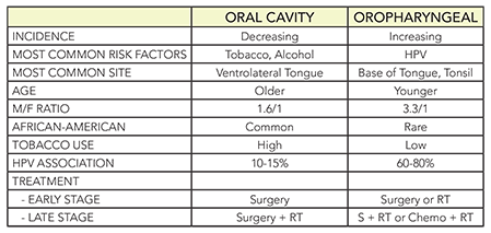 Oral vs. Oropharyngeal Cancer, Compare & Contrast ...