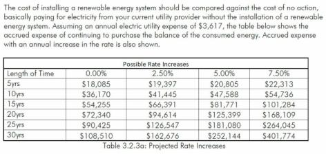 Energy Costs Trends