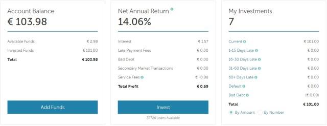 mintos euro portfölj p2plån