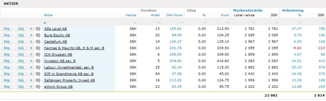 svenska utdelningsaktier