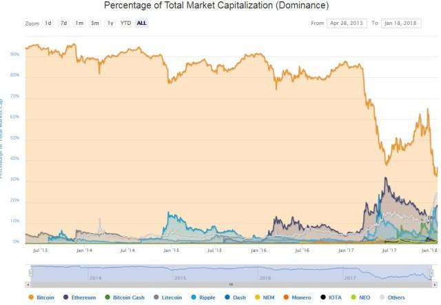 btc market domination