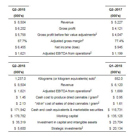 Aphria Inc Q2 rapporten i siffror