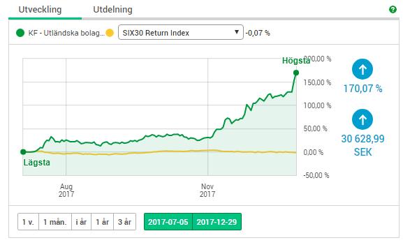 Resultat på cannabismarknaden sedan juli