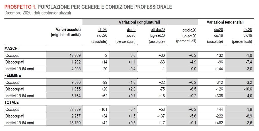 popolazione per genere e condizione professionale