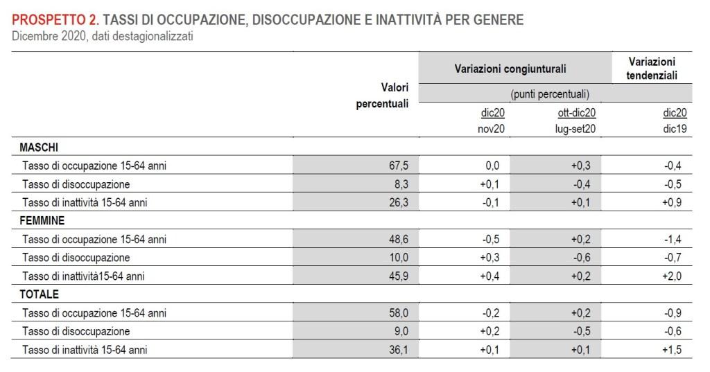 tassi di occupazione disoccupazione e inattività per genere