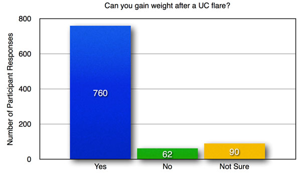 C-1-Can-you-gain-weight-after-a-colitis-flare