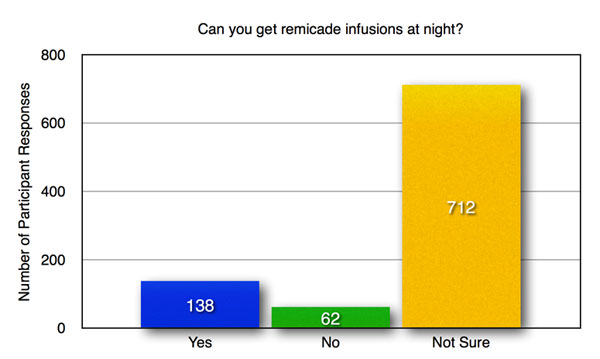 C-3-Can-you-get-remicade-infusions-at-night