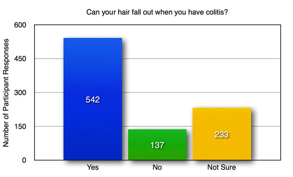 C-8-can-hair-fall-out-with-colitis