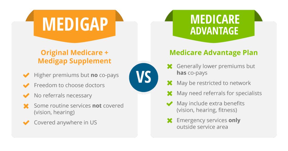 Medicare Advantage vs Medigap