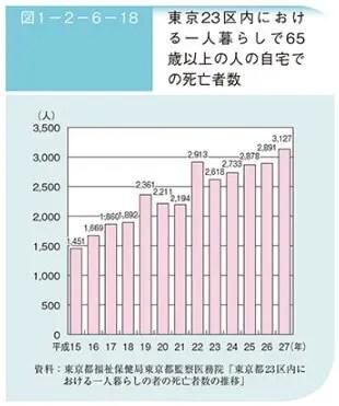 東京23区における一人暮らしで65歳以上の人の自宅での死亡者数