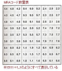 MRAコード数霊表