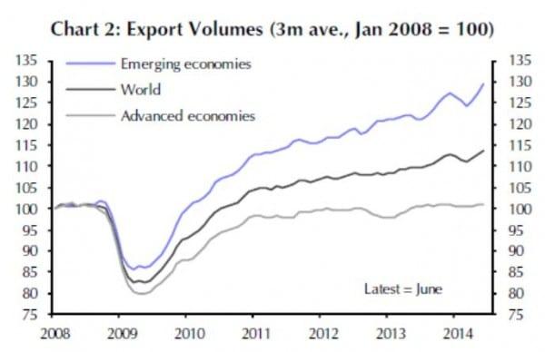 Das Exportvolumen der Emerging Markets wächst seit 2008 deutlich stärker als die Exporte der Industrieländer