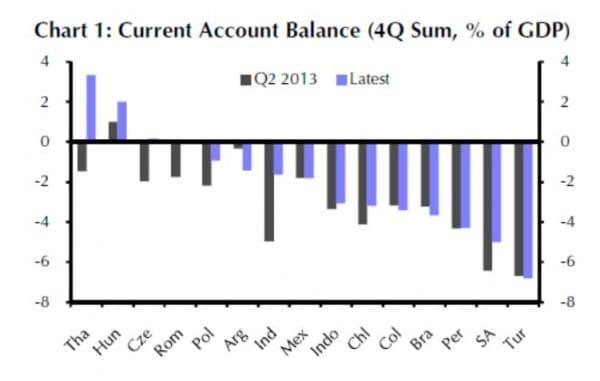 Die Leistungsbilanzen von Südafrika und der Türkei sind immer noch hoch negativ. Dies erhöht die Anfälligkeit gegen externe Finanz-Schocks.