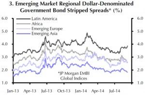 Die Spreads der EM USD-Staatsanleihen gegenüber US-Staatsanleihen gehen weiter zurück - mit Ausnahme von Latin America.