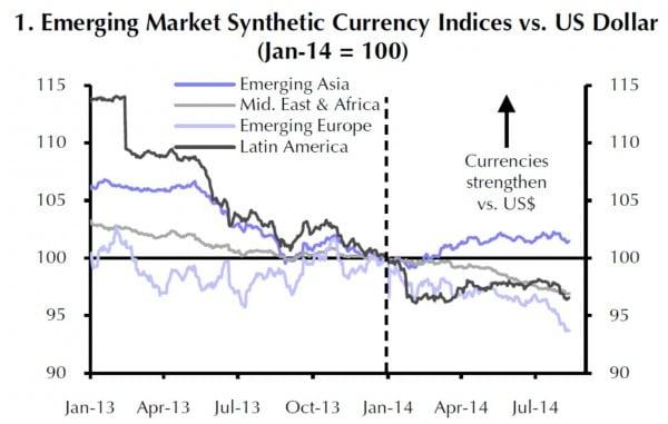 Die Währungen der vier großen EM-Regionen (hier synthetisch zu jeweils einer Entwicklung zusammengefasst) entwickelten sich seit Anfang 2013 durchaus unterschiedlich