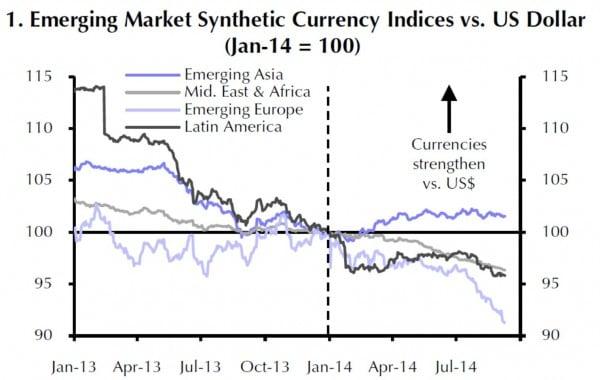 Die meisten EM-Währungen verlieren gegenwärtig etwas gegen den USD, was allerdings zum Teil auch der gegenwärtigen USD-Stärke geschuldet ist.