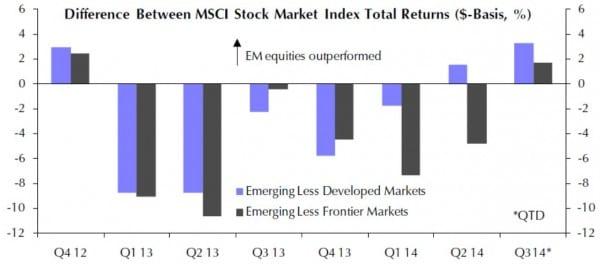 Die Wertentwicklung der EM-Börsen übertraf auch im dritten Quartal 2014 die Entwicklung in den DM