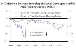 Die Bewertung der EM-Börsen sind im Vergleich zur Bewertung der DM-Börsen sehr niedrig.