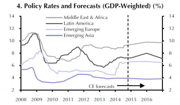Die Leitzinsen in den EM werden bis 2016 weitgehend gleich bleiben.