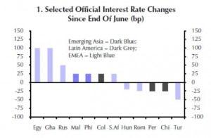 Die einzelnen Staaten der EM passen ihre Leitzinsen je nach Erfordernis an.
