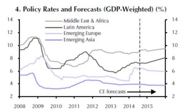 Die Leitzinsen der diversen EM liegen nicht auf gleichem Niveau und entwickeln sich auch nicht in die gleiche Richtung. Dies spiegelt auch die unterschiedliche Wirtschaftsentwicklung der EM-Regionen Europa, Mittlerer Osten und Afrika, Lateinamerika und Asien wider.