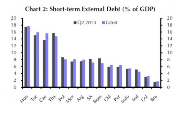 Ein hoher Anteil von kurzfristig fälligen Auslands-Verbindlichkeiten erhöht die Abhängigkeit von ausländischen Investoren, die jeweils kurzfristig neue Finanzierungsmittel bereitstellen