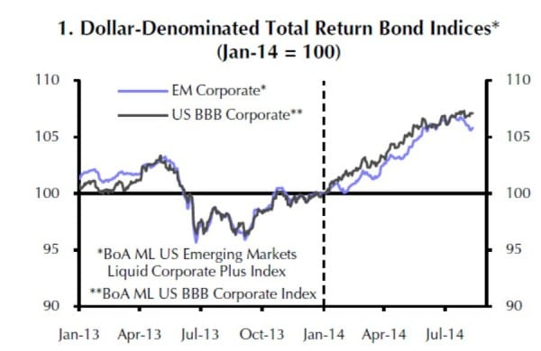 Die Indizes für Anleihen von US-Unternehmen mit BBB-Rating und Unternehmen der EM liegen dicht beieinander.