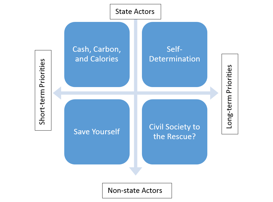 Diagram showing four scenarios along two axes of uncertainty.