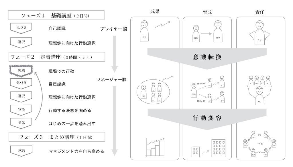 management traning summary