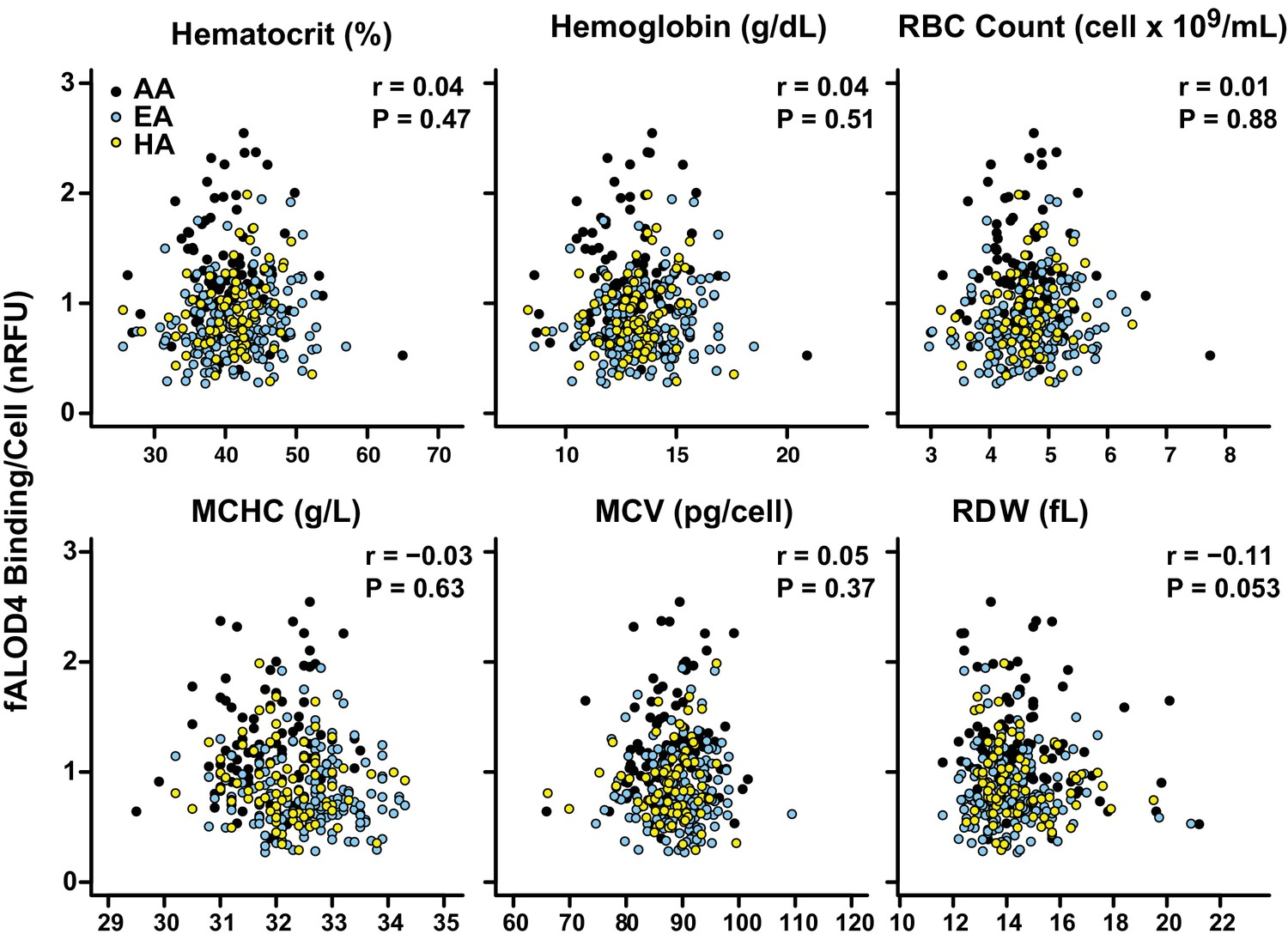 Variability Of Cholesterol Accessibility In Human Red Blood Cells Measured Using A Bacterial