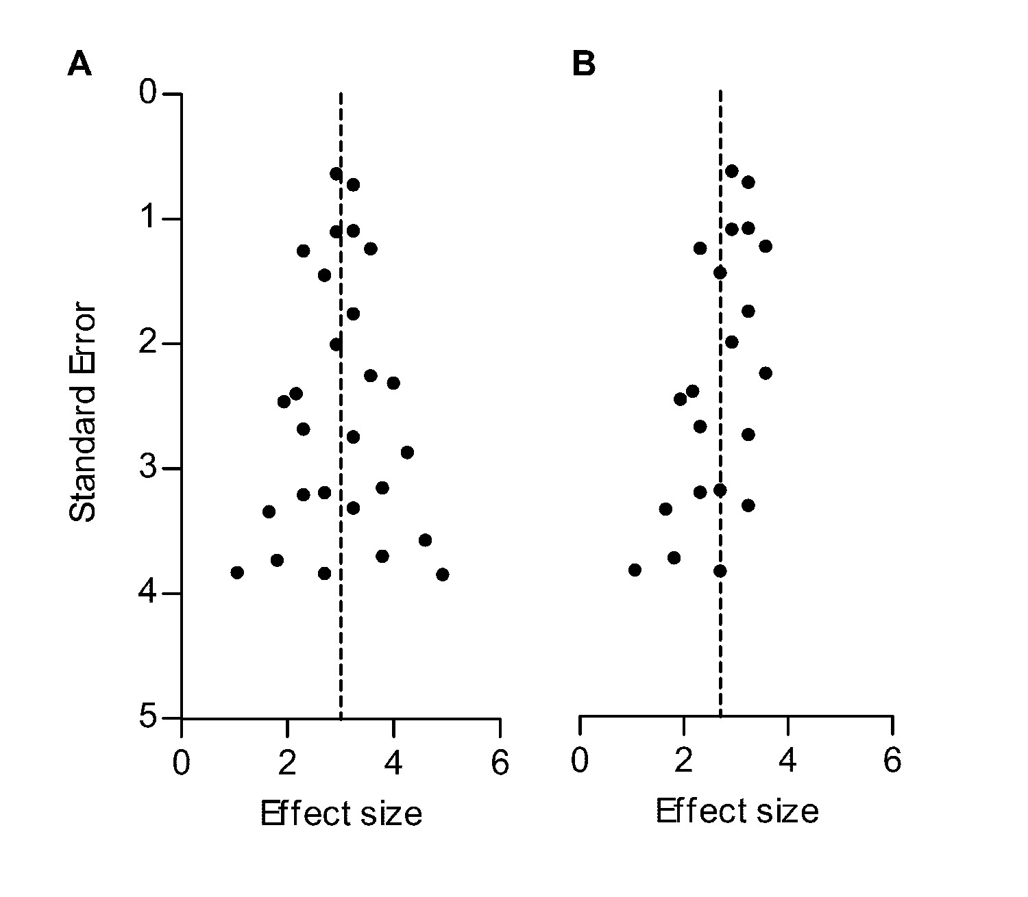 Standardized Mean Differences Cause Funnel Plot Distortion In Publication Bias Assessments