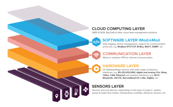 Industrial IoT Layers