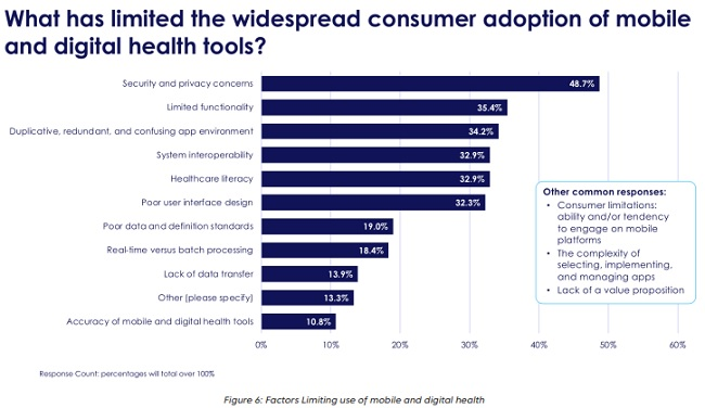 Factors Limiting use of mobile and digital health