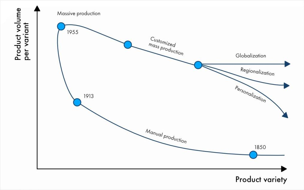 Evolution of production