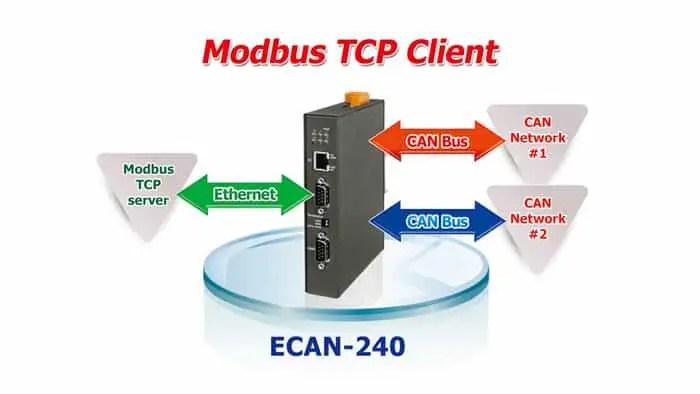 ECAN 240 Modbus TCP Client 01 01