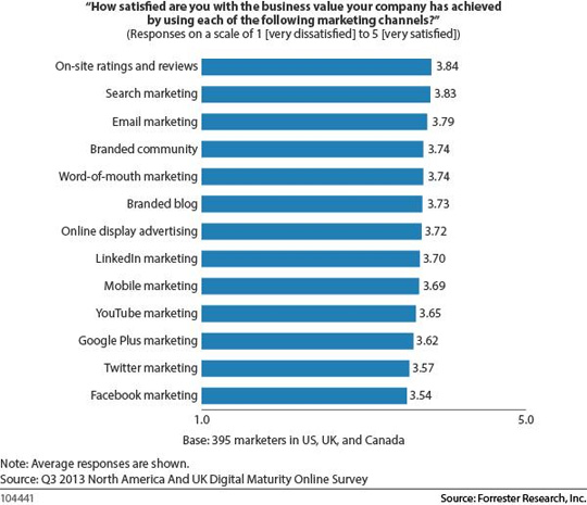 V3-Facebook-Failing-Marketers-Chart