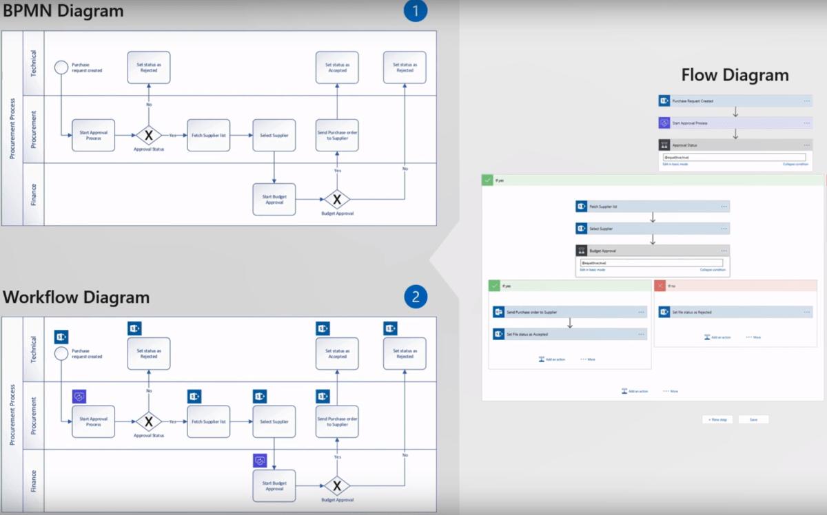 Designing Microsoft Flow in Visio