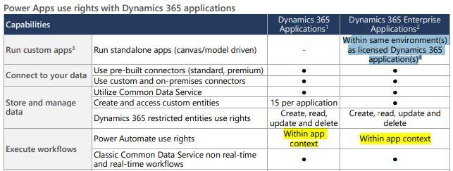 Dynamics 365 Team Member