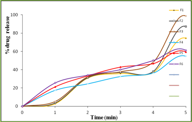 Figure 1: In-Vitro Dissolution Study of F1-F6