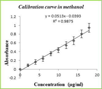Figure 2(a): calibration curve in methanol