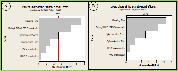 Figure: 4a Pareto Chart for Screening of Influencing Variables as per PBD