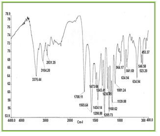 Figure 5: FT-IR spectra of domperidone