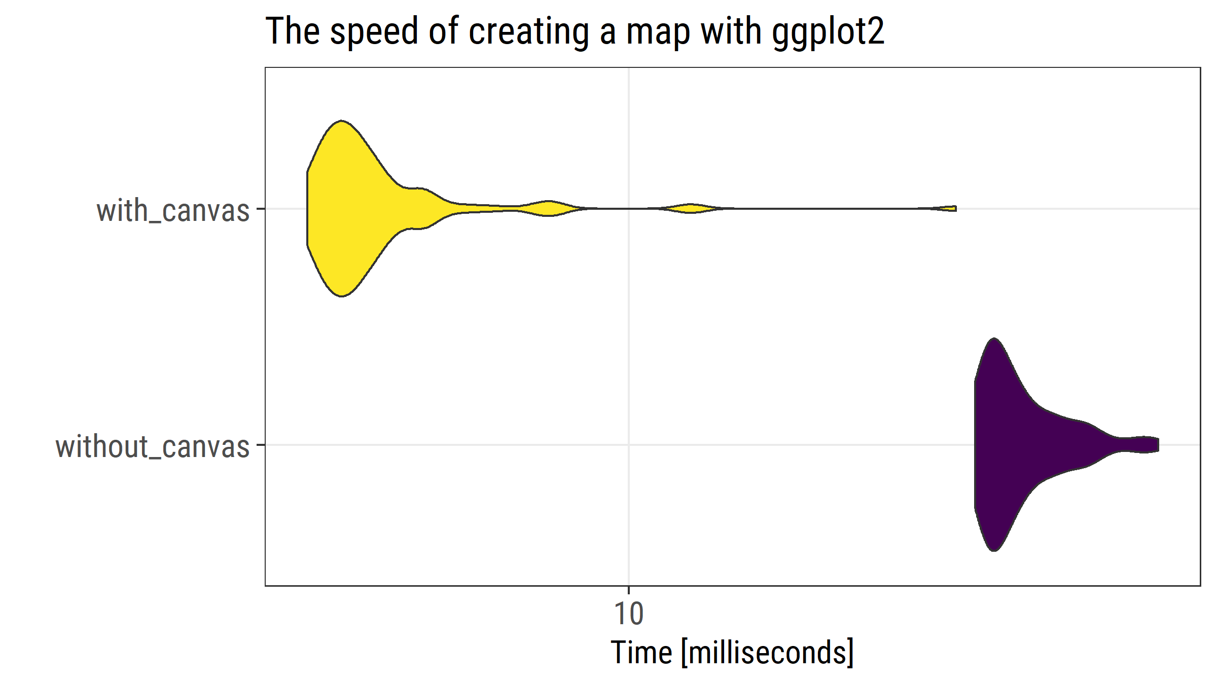 Accelerating ggplot2: use a canvas to speed up rendering