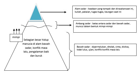 Gambaran Fenomea Gunung Es Sigmund Frued