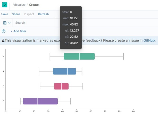 Box plot in kibana using Vega